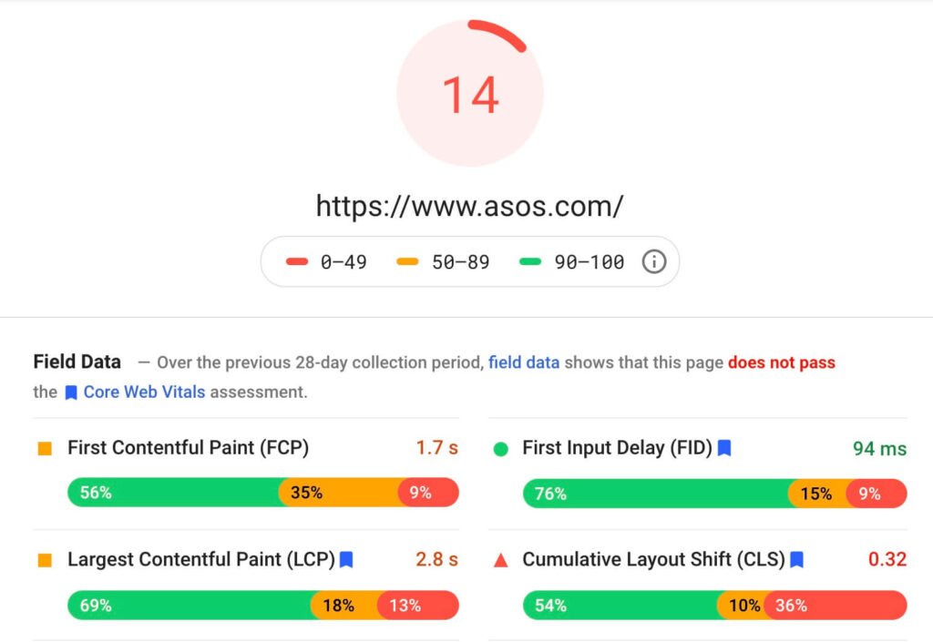 Asos Speed Score